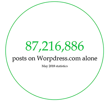number of blogposts per day